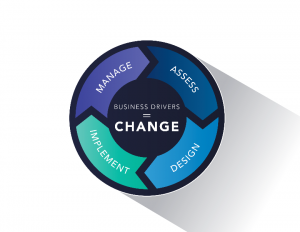 Business drivers = Change | Cordicate IT