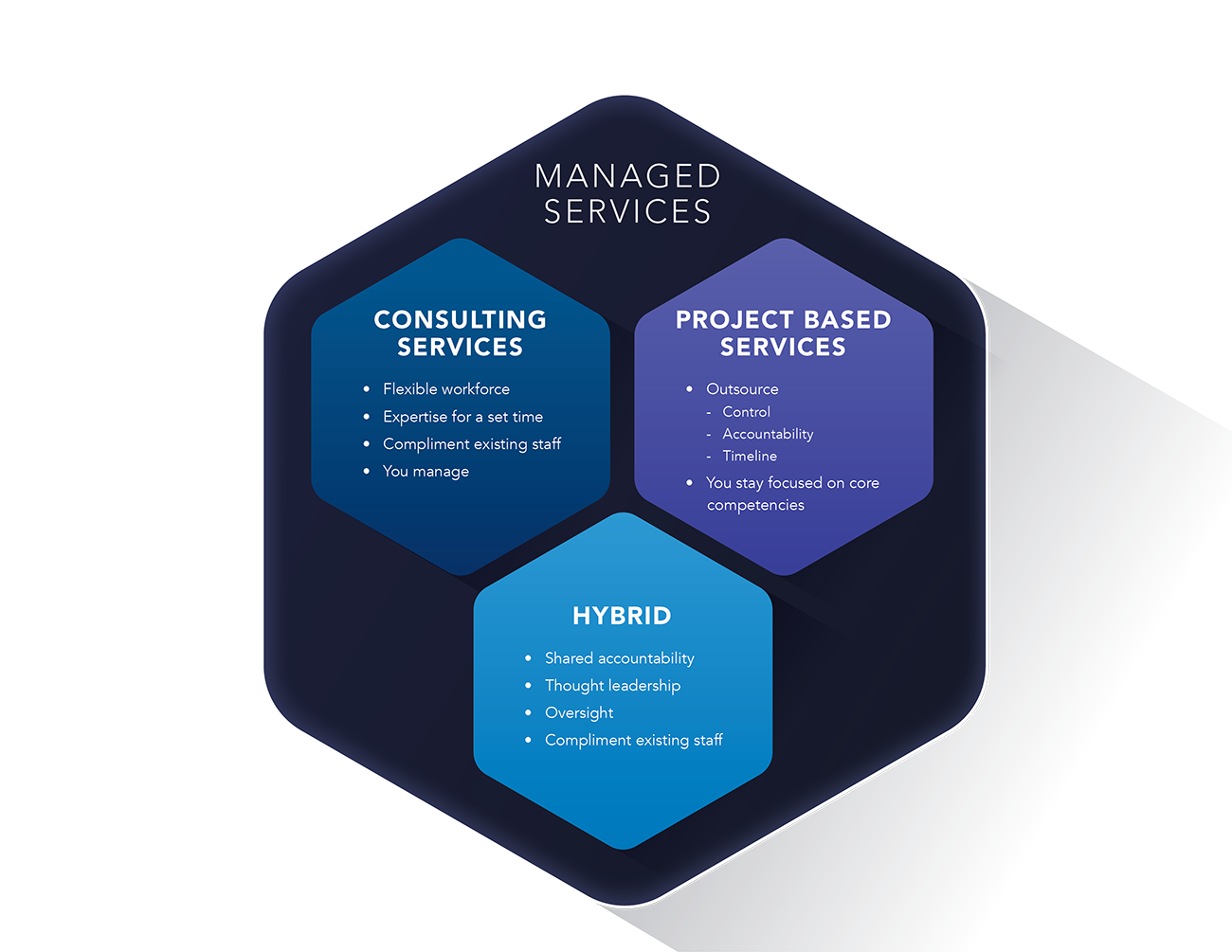 Cordicate IT Managed Services